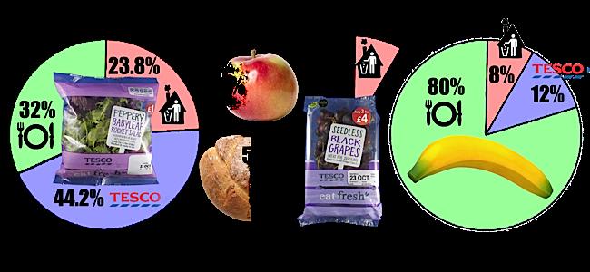 Food waste figures revealed by Tesco this week.