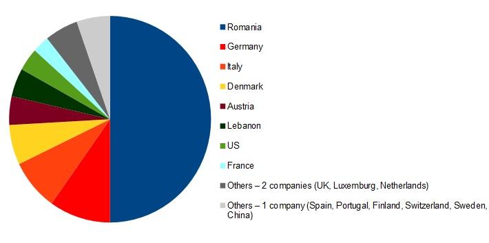 Nationality chart