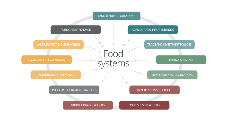 IPES on food systems