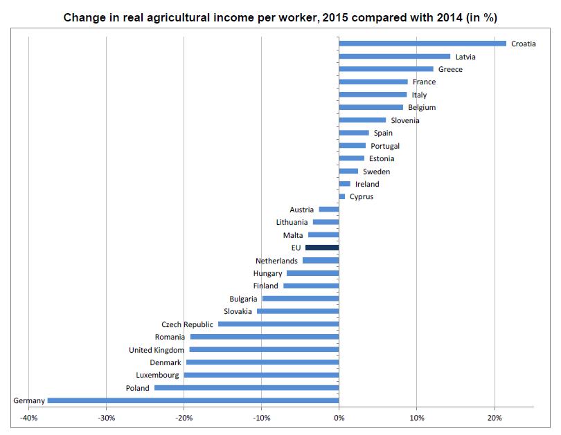 Farm Income (c) Eurostat