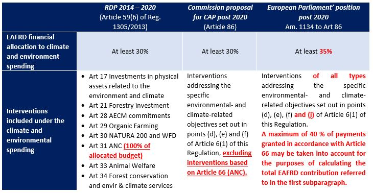 Table 1 Comparison of environmental spending in Pillar II