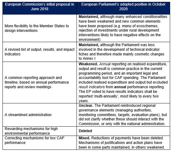 Table 1. Analysis of the European Parliament's position on the Commission's proposal for the PMEF
